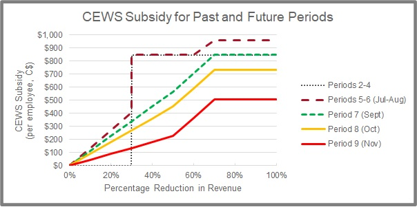 CEWS Subsidy for Past and Future Periods