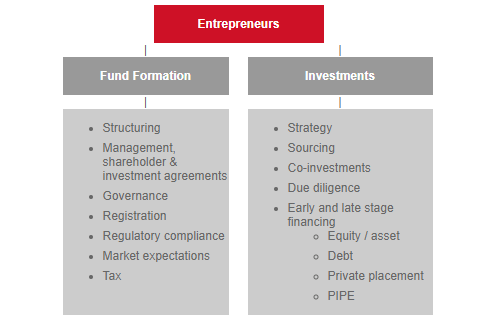 Emerging Companies and Venture Capital